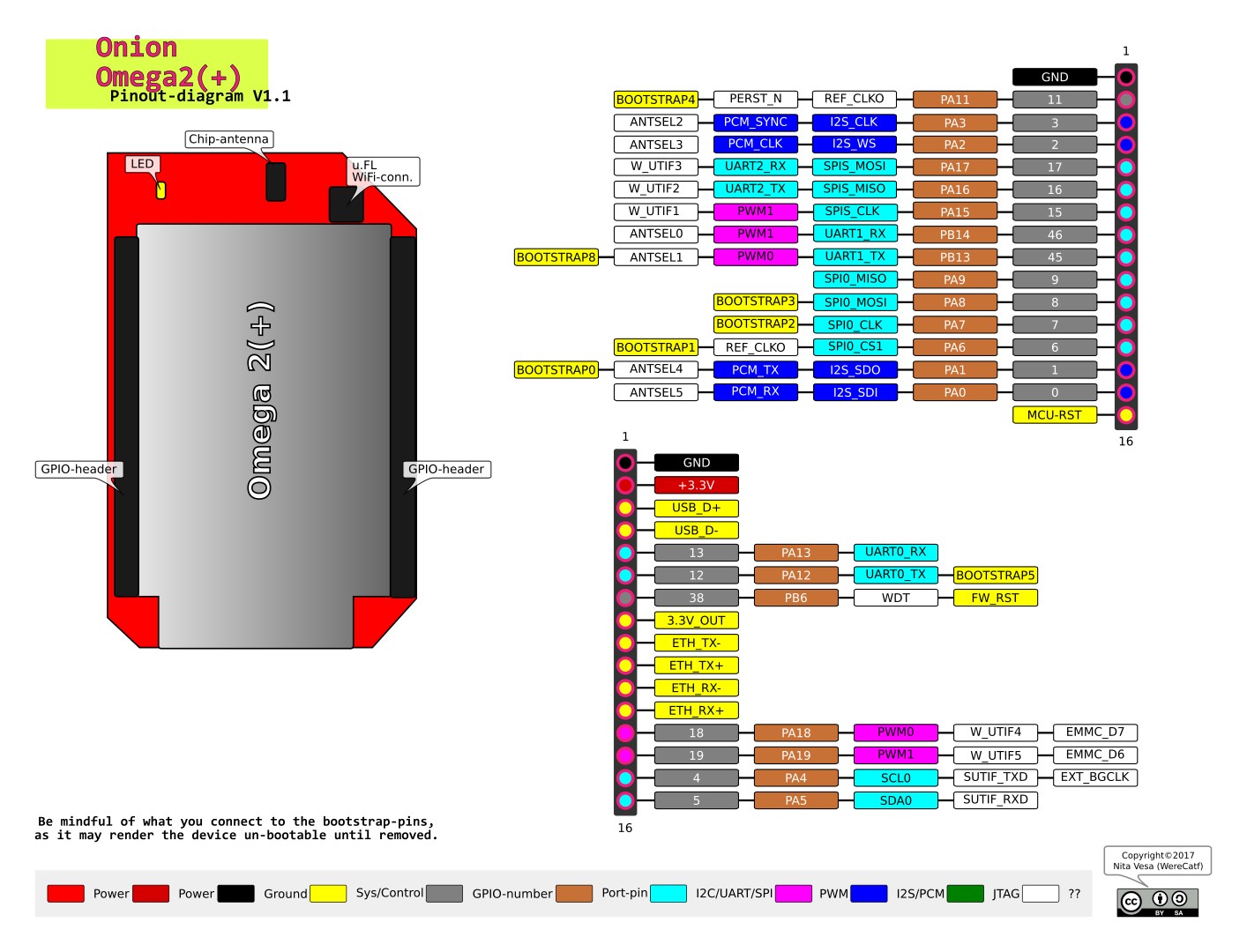 Omega2 Annotated Pinout Including Mt7688 Pin Names Community Uart Diagram 0 1488389156455